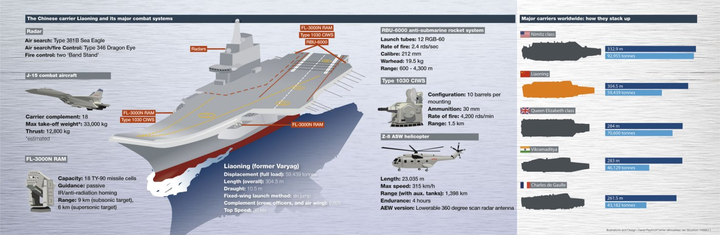 The Chinese carrier Liaoning, its major combat systems, and how it stacks up against other carriers worldwide.
